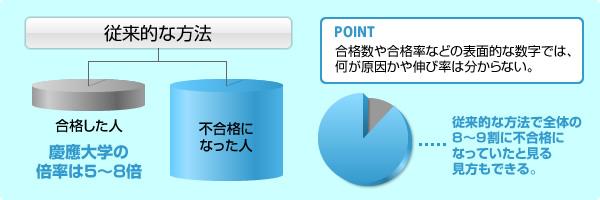 画像:「慶應大学の一般入試における倍率と入試対策」