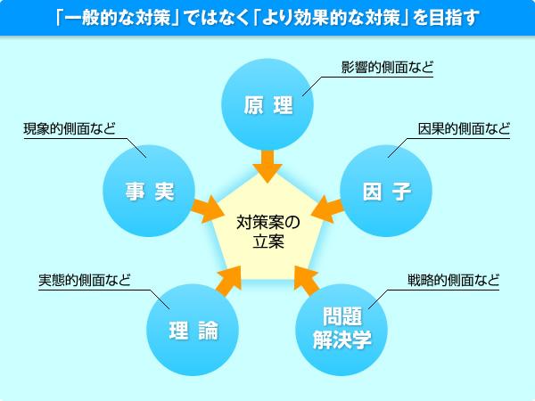 画像:「対策案の立案アプローチ」