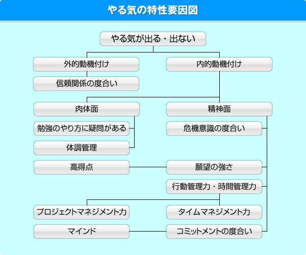 yaruki_tokusei