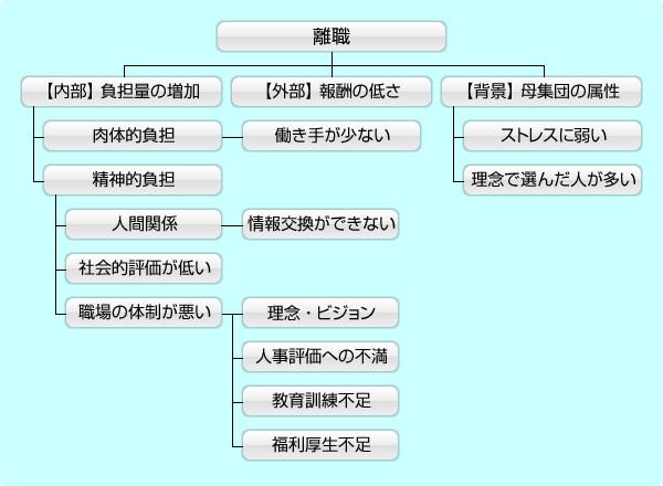 図:図式化問題の解答例(2010年度慶應大学総合政策学部)